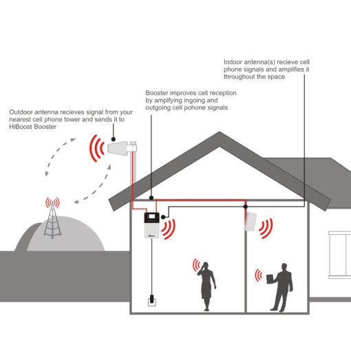 HiBoost- 4K Plus Home Signal Booster-How it works