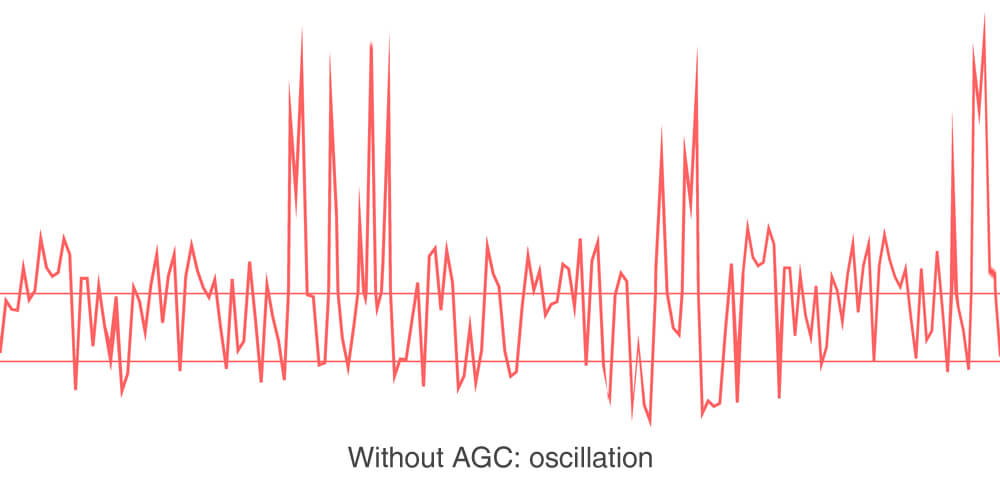 Hiboost-oscillation