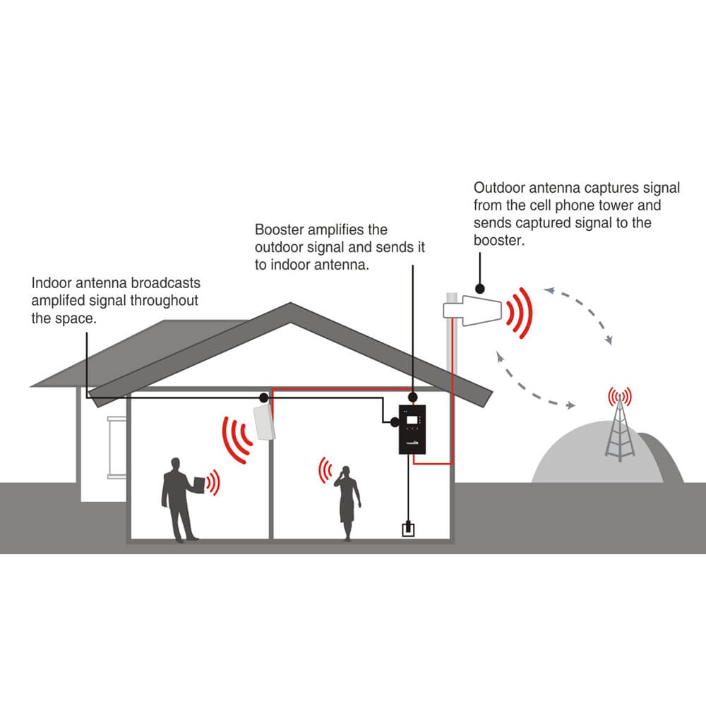 4K Smart Link Signal Booster- How it works