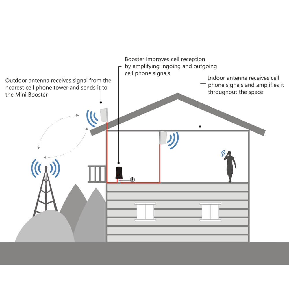 HiBoost Mini cell phone signal booster-How it works