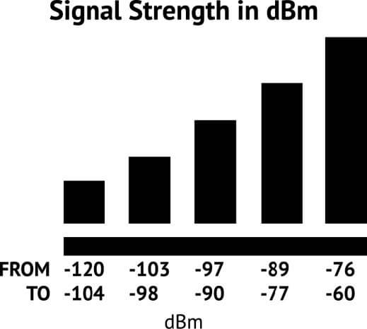 HiBoost Signal Strength