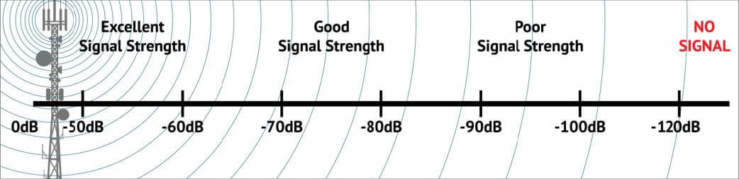 Signal Strength From Tower