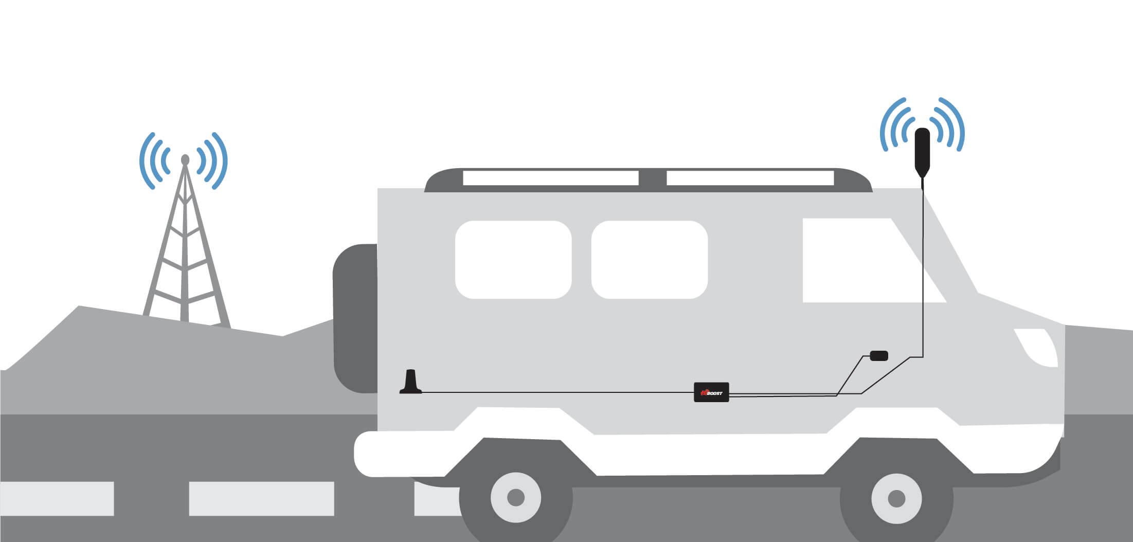 how the rv kit works