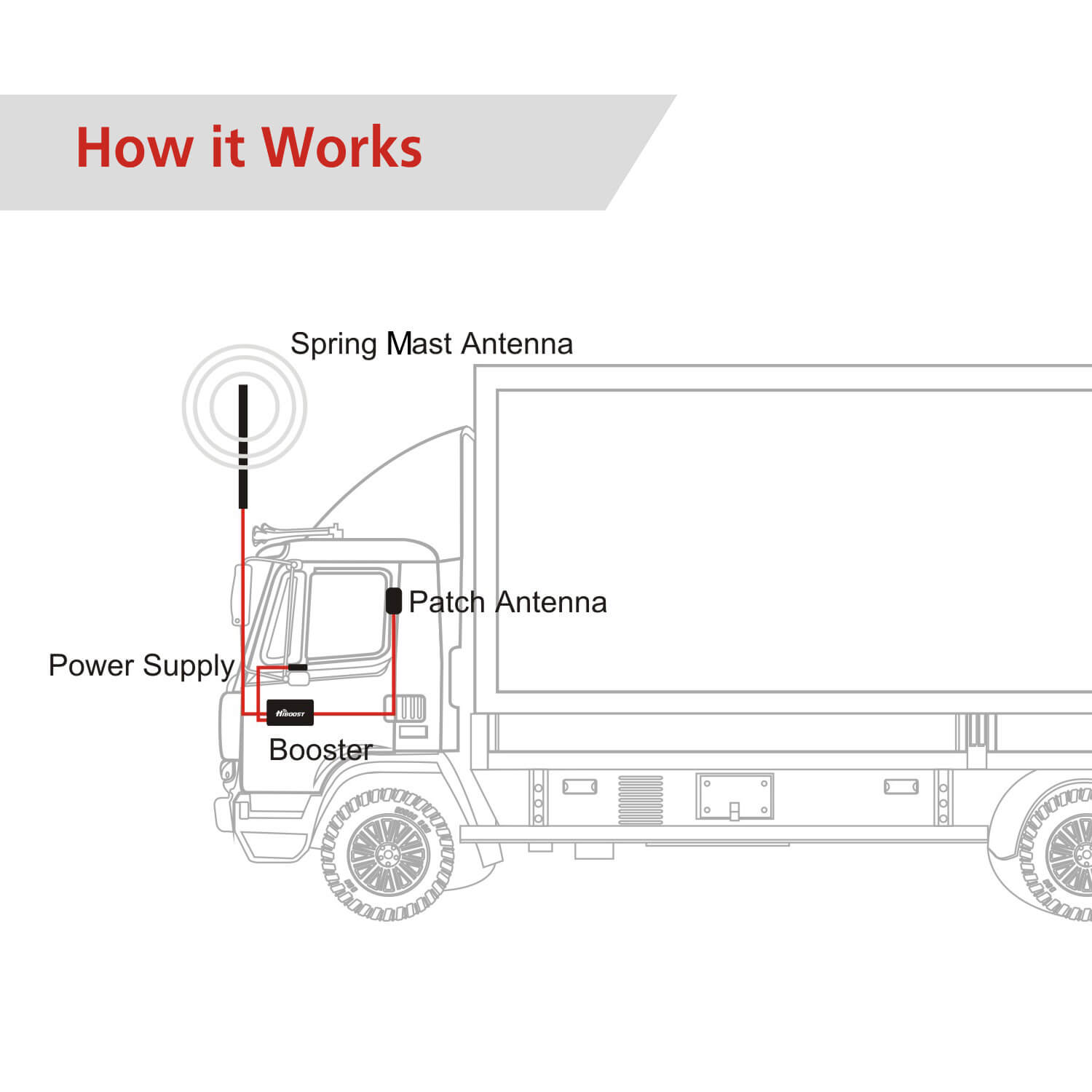 Hiboost Travel 4G 2.0 truck-how it works