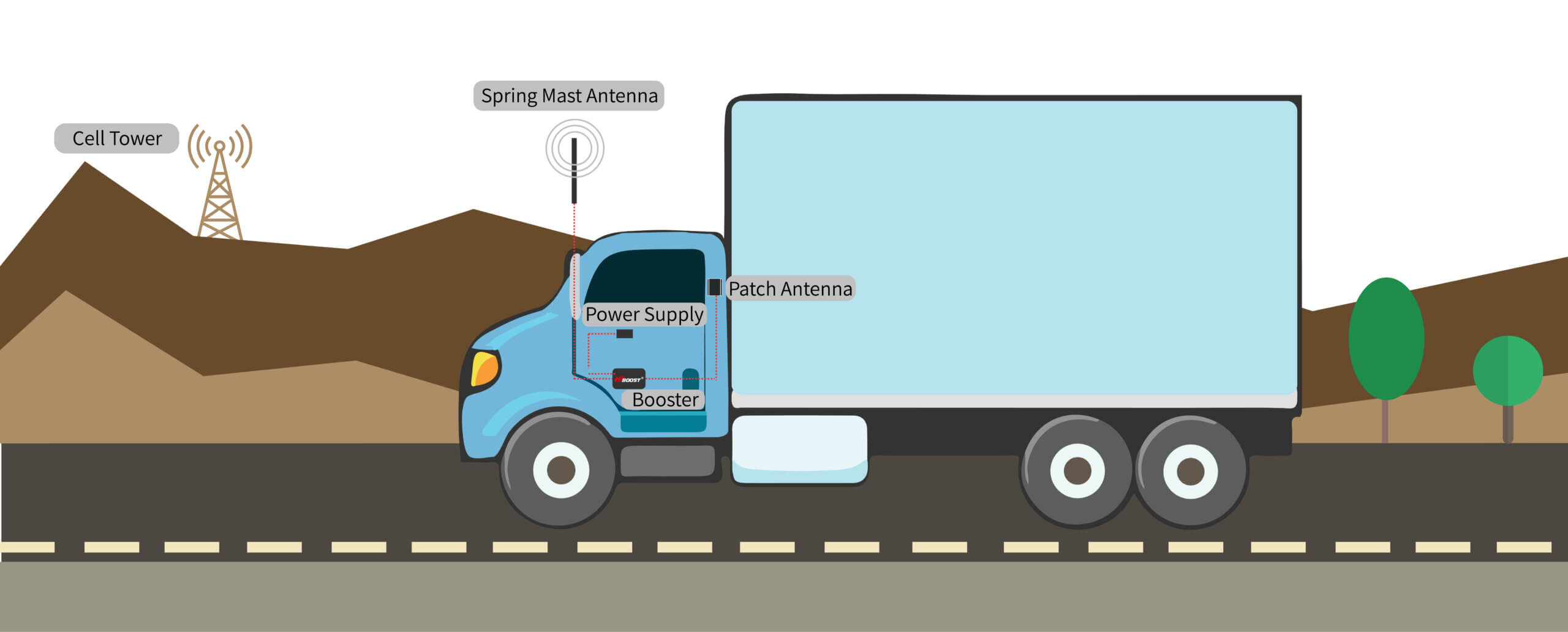 How-it-works-otw-truck