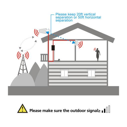 Hiboost-Dot-Signal-Amplifier-4