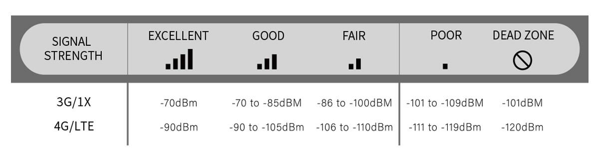 Signal-Strength-Measurement